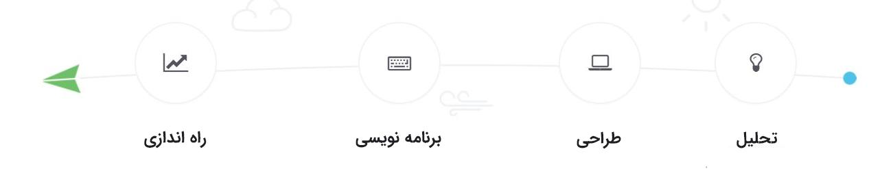 مراحل طراحی وب سایت - نوین راهکار تات